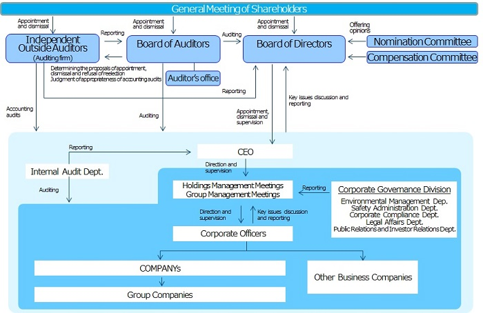 Corporate Governance Structure