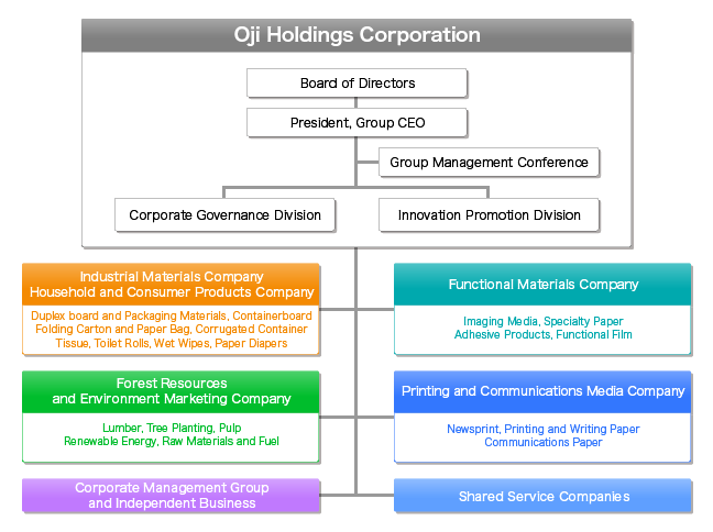 Group Management Structure | About Oji Group | Oji Holdings