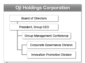 Oji Group Management Structure01